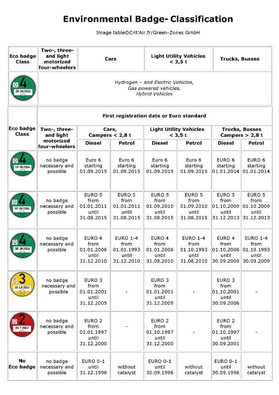 csm_EN_Umwelt-Plakette_Klassifizierung_0f77861441.png